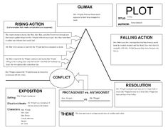 mystery novel outline template - summarizing short stories story elements and conflict
