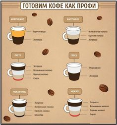 Всё о кофе