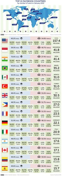 Estadisticas de  #Facebook por paises