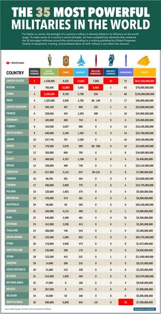 The 35 Most Powerful Militaries in the World #infographic #Militaries #Weapons #infografía