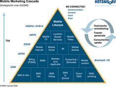 Mobile Marketing Social Business, Business Marketing, Mobile Video, Mobile App, Mobile Marketing, Digital Marketing, Base Mobile, Technical Writing, Social Media Branding