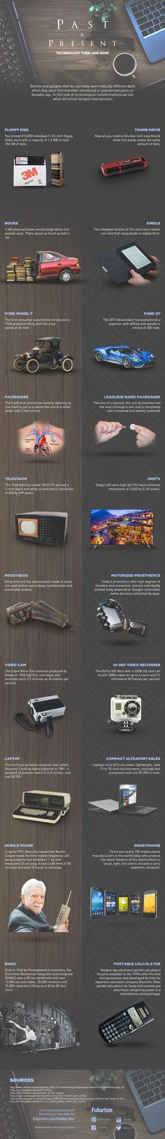 Remember floppy disks? Super 8 cameras? ENIAC?   Of course you don't. That's evolving technology for you.  http://futurism.com/images/past-and-present-technology-then-and-now-infographic/?utm_campaign=coschedule&utm_source=pinterest&utm_medium=Futurism&utm_content=Past%20and%20Present%20Technology%20Then%20and%20Now%20%5BINFOGRAPHIC%5D