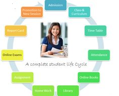 HR Software Solution is the best school management software development company in Delhi. It offers advanced and innovative School App, Online School Software. K12 School, School Fun, Educational Software, Student Information, Student Life, Life Cycles, Software Development, Curriculum, Management