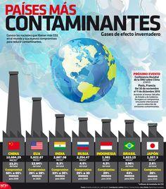 Países más contaminantes, vía Notimex