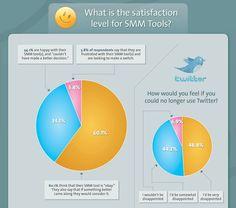 5 Social Media Monitoring Mistakes #socialmedia