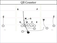 57 Best Offensive Football Systems/Plays images in 2016
