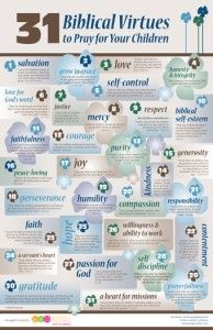 NEW COLORS for BOYS!  31 Biblical Virtues Poster 11 x 17 Blue - $14.95