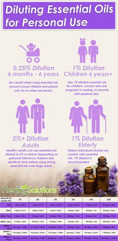 Do you use essential oils on others? Be safe and use essential oils in the correct dilutions depending on the individual's age and skin sensitivity! (Great source of info: http://www.learningabouteos.com/index.php/2013/08/07/properly-diluting-essential-oils/)