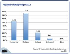 Chart of the week: Participation in accountable care initiatives has more than doubled in the last 12 months, and 76 percent of healthcare companies include Medicare beneficiaries in their ACOs. However, the number of ACOs with Medicaid participants dropped from 44 percent in 2011 to 22 percent in 2012. We wanted to see which other populations participate in ACOs.