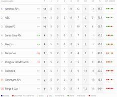 Portal Esporte São José do Sabugi: Confira os resultados, classificação, escala de ár...