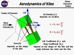 Here is a diagram with equations illustrating the physics of flying a kite.  Herr von Bradford