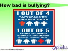 Bullying facts and statistics
