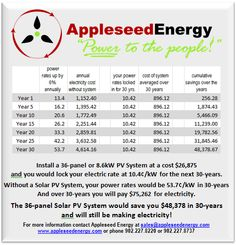 Appleseed Energy - Solar Energy, Wind Power, and Hybrid solutions Apple Seeds, Power To The People, Wind Power, Solar Energy, Agriculture, Business, Solar Power