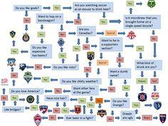 Flowchart: A guide to picking an MLS team