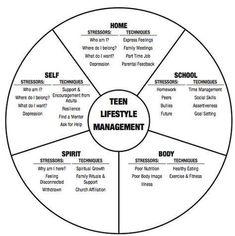 Teen wheel of life #pyschology
