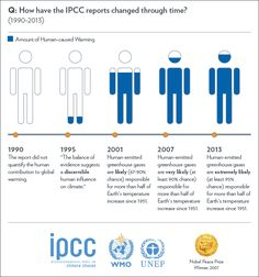Evolution of IPCC's assessment of the human role in climate change (IPCC via Weather Underground)