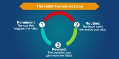 Habit Stacking in the Classroom Smart Ways to Boost Learning) National Writing Project, Habit Formation, Education Sites, Instructional Strategies, Personal Goals, Teaching Writing, Learning Resources, Growth Mindset, Weight Management