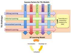 Tendencias elearning: p-learning hacia la autoformación|oJúLearning