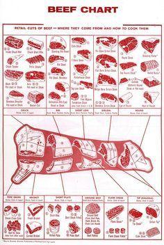 Beef cuts Chart. Eine Karte vom Rind. Filet, T-Bone, Sirloin - die Karte zeigt wo es herkommt.