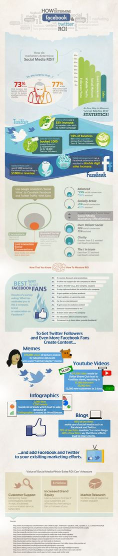 How to determine Facebook & Twitter ROI (infographic)