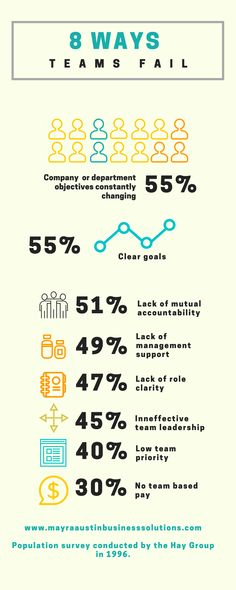 8 Reasons Why Teams Fail - How to Overcome Team Failure Management Tips, Priorities, Fails, Leadership, Live, Make Mistakes