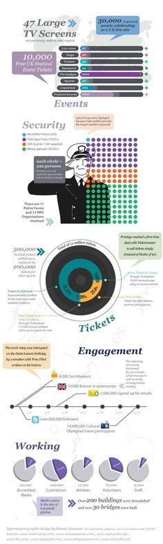 'Olympic numbers' infographic, London 2012