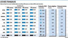 4 de diciembre de 2012: Grifols, Inditex, Telefónica, Enagás, REE, Abertis, BME e Indra son los valores del selectivo que menos fluctuaciones diarias sufrieron en el último año. ¿Qué les espera en 2013?
