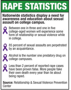 Rape awareness