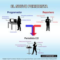 El Nuevo Periodista. El impacto de las nuevos medios en la profesión.