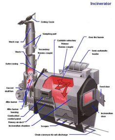 incinerator.jpg (500×609)