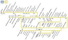 Plan du RER C à Paris !