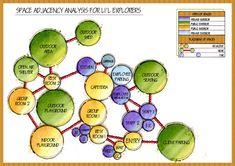 Bubble diagram architecture photos of landscape architecture bubble diagram bubble diagram architecture for museum Site Analysis Architecture, Architecture Program, Origami Architecture, Architecture Presentation Board, Museum Architecture, Tropical Architecture, Architecture Images, Landscape Architecture, Bubble Diagram Architecture