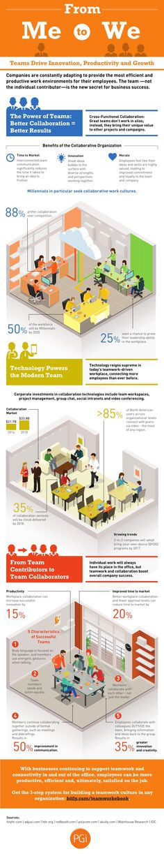 *Infographic* Studies Reveal the Real Benefits of Teamwork in Business