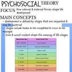 Theories Of Human Behavior Focus and Main Concepts Social Work Scrapbook Social Work License, Social Work Exam, Social Work Quotes, Social Work Practice, School Social Work, Case Management Social Work, Social Work Theories, Social Skills, Social Learning Theory