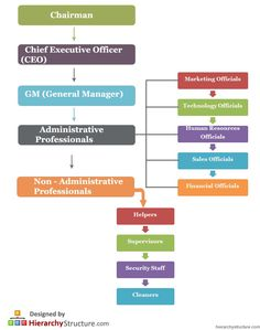 Business staff hierarchy describes position of every staff member. In the corporate world the boss at the uppermost level while employees at lower levels. Organizational Chart, Organizational Structure, Administrative Management, Process Flow Chart, Sms Language, Business Model Canvas, Corporate Strategy, Office Quotes, Business Management