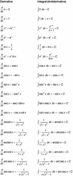 Limits and Continuity Factoring Quadratics Trigonometry, Triangles Algebra Basics Law of Sines, Law of Cosines Derivatives Chain Rule Implicit Differentiation Explicit Differentiation Domain and Range in Math Actual use of Calculus in Science and Robotics Geometry Formulas, Physics Formulas, Physics And Mathematics, Mathematics Images, Algebra, Ap Calculus, Calculus Notes, Maths Solutions