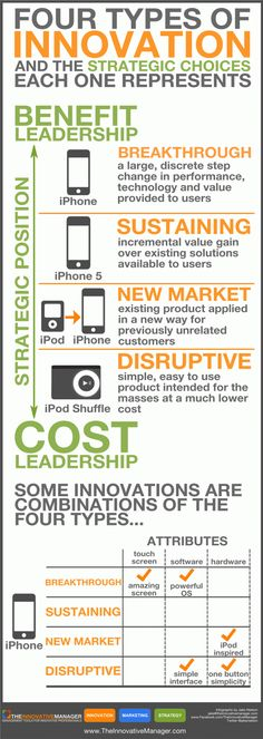 Infographic: The Four Types of Innovation - and the strategic choices each one represents. Types Of Innovation, Strategic Innovation, Disruptive Innovation, Business Innovation, Innovation Management, Business Management, Business Planning, Management Styles, Visual Management