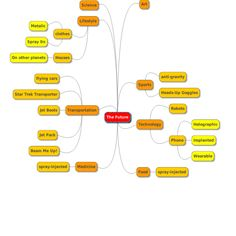 MindMup mind map: The Future