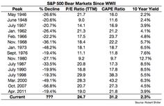 Stock-Market Valuations Won't Tell You What's Next - Bloomberg