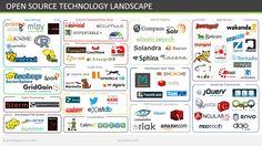 Open Source Landscape
