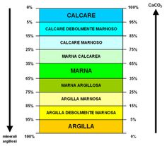 L'angolo della Geologia: Marne Bar Chart, Architecture, Geology, Arquitetura, Bar Graphs, Architecture Design