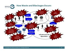 6© Copyright 2014 Enfocus Solutions Inc. All Rights Reserved. How Waste and Blockages Occurs Business   Development   ...