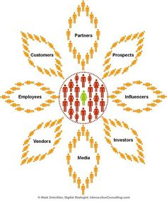 The Social Business Sunflower
