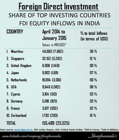 #FDI #Share of Top #Investing #Countries in #India  #EquityInflow #ForeignDirectInvestment #Mauritius #Singapore #UnitedKingdom #Japan #Netherlands #USA #Cyprus #Germany #France #Switzerland #InvestinginIndia #Finance #JhunjhunwalasFinance  For more informative posts click: www.linkedin.com/company/jhunjhunwalas