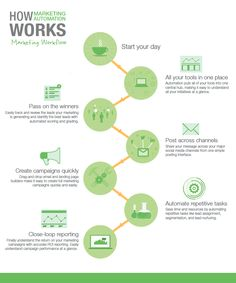 How Marketing Automation Works: Sales Workflow Marketing Automation, Marketing Plan, Sales And Marketing, Content Marketing, Internet Marketing, Online Marketing, Social Media Marketing, Public Relations, Infographic