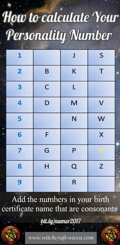 Want to learn some thing about numerology? numerology astrology Get some advice for your lifetime. numerology chart free From basic to complex numer Aries, Leo And Scorpio, Virgo And Cancer, Pisces Horoscope, Numerology Calculation, Numerology Numbers, Numerology Birth Date, Number Astrology, Birthday