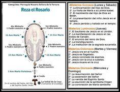 Guia del Santo Rosario Tratemos de rezar el Rosario en familia o con amigos por lo menos una vez a la semana. Ofrece cada misterio por algo en particular. ¨ LA FAMILIA QUE REZA UNIDA, PERMANECE UNIDA¨.