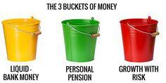 3 buckets - Google Search