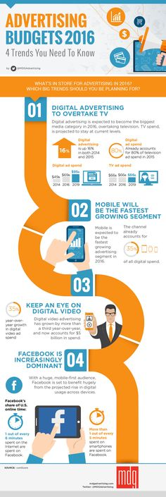 Digital Advertising Budgets 2016: 4 Trends You Need To Know - #Infographic http://www.digitalinformationworld.com/2015/11/infographic-advertising-budgets-2016-trends-you-need-to-know.html via @digitaliworld 2016 Digital Marketing Trends for Small Business - #infographic