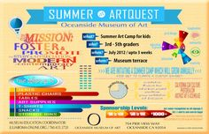 "Infographic for our ""ArtQuest"" kids program at the Oceanside Museum of Art"
